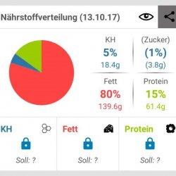 Screenshot der FDDB-App, Makronährstoffverteilung am selben Tag