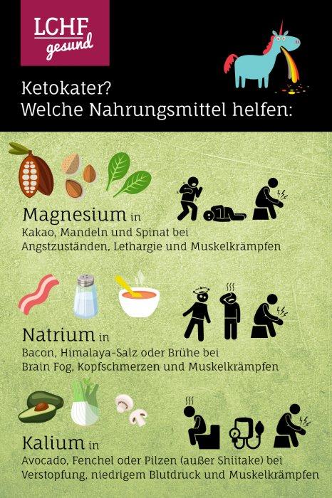 Infografik: Ketokater und welche Nahrungsmittel helfen können - LCHF-gesund.de