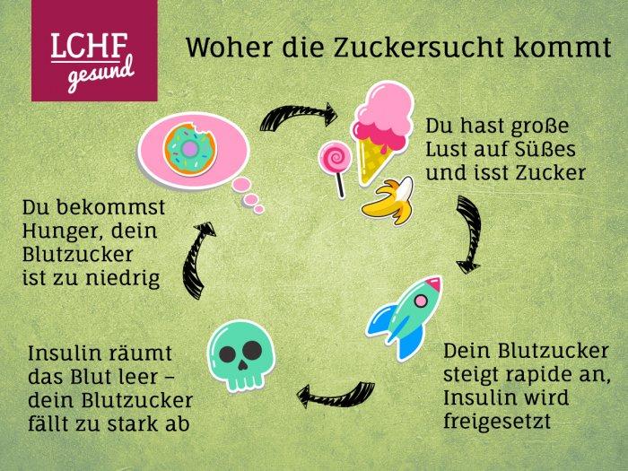 Infografik: Woher die Zuckersucht kommt - LCHF-gesund.de