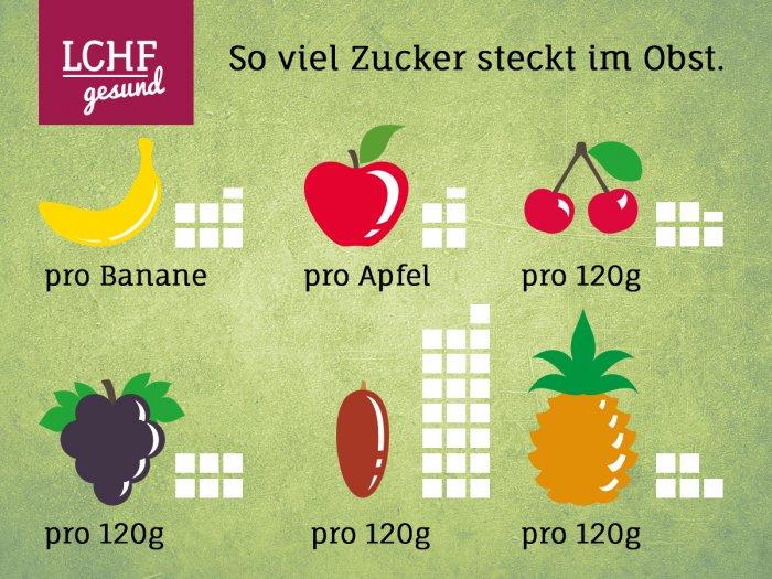 Infografik: So viel Zucker steckt im Obst - LCHF-gesund.de